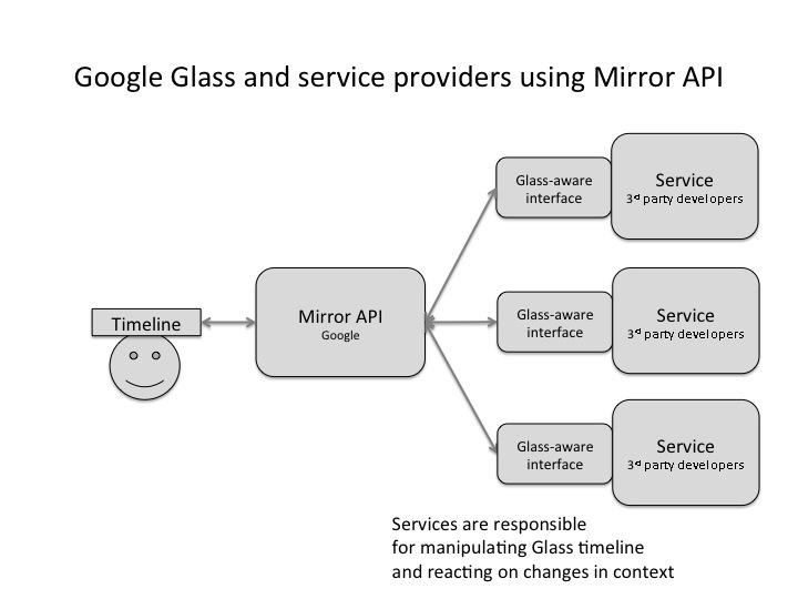 Mirror API service