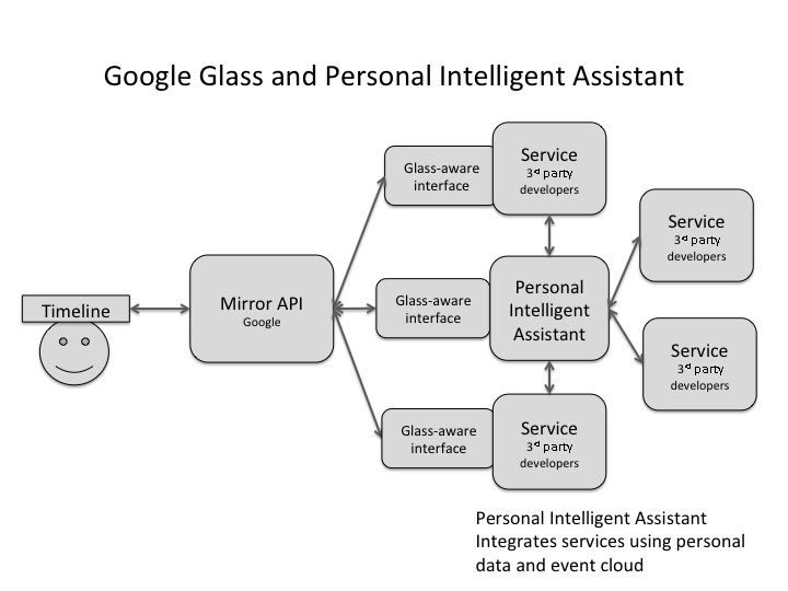 Mirror API and Intelligent Personal Assistant